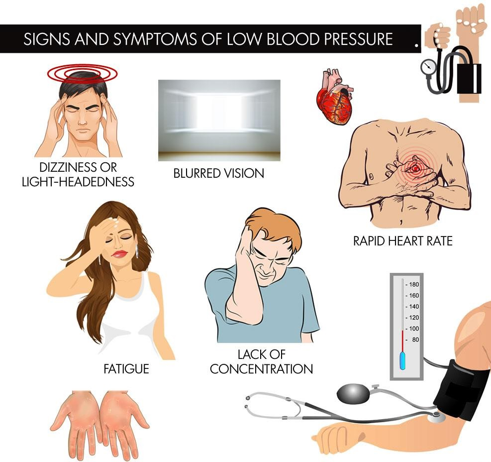Vital Signs And Symptoms Of Low Blood Pressure